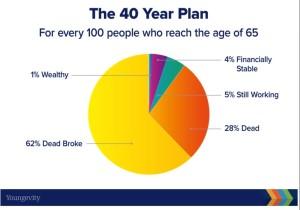 40 year plan